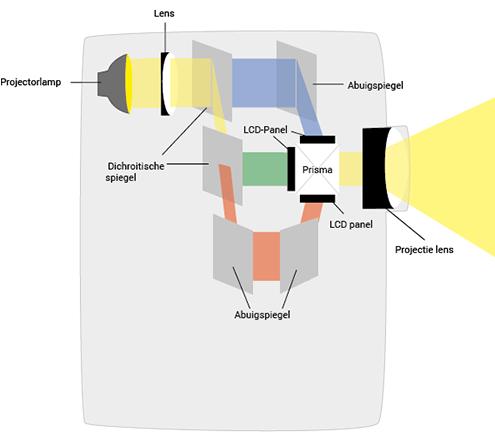 LCD techniek bij beamer