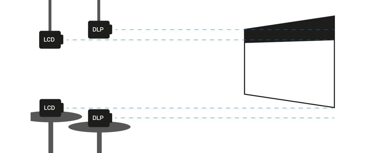 optimale plaatsing van beamer